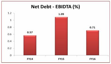 NET DEBT - EBIDTA(%)