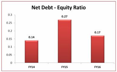NET DEBT _ EQUITY RATIO