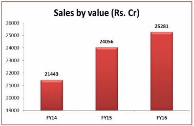 Sales value