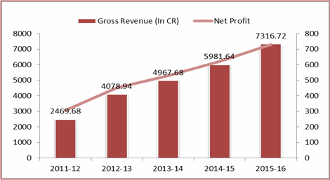 DHFL gross revenue Graph