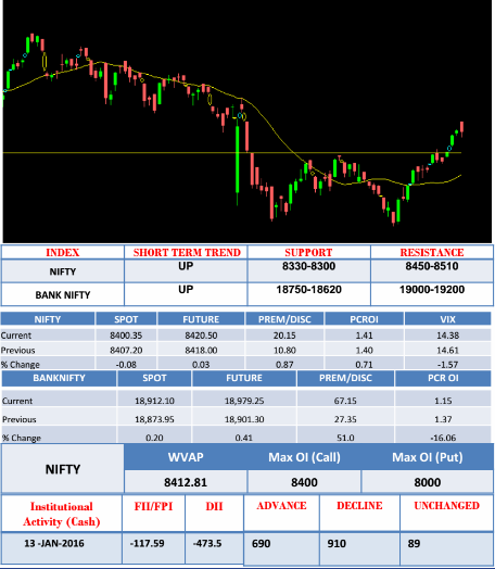 market details 13 Jan 2017