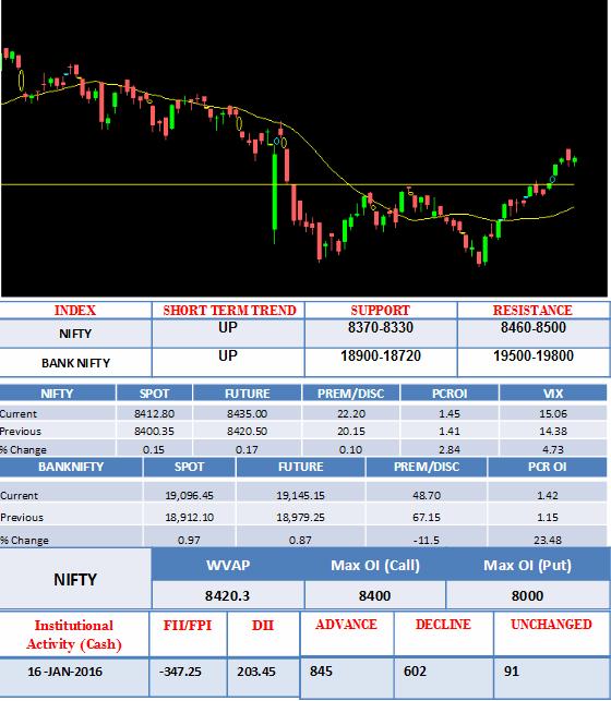 share market details 16 Jan 2016
