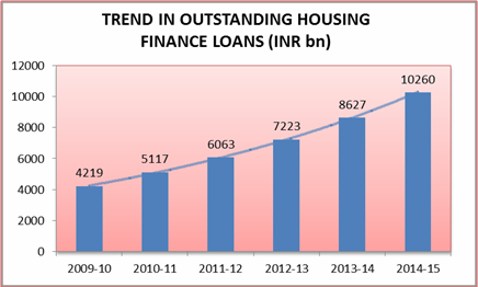 outstanding trend housing finance loan