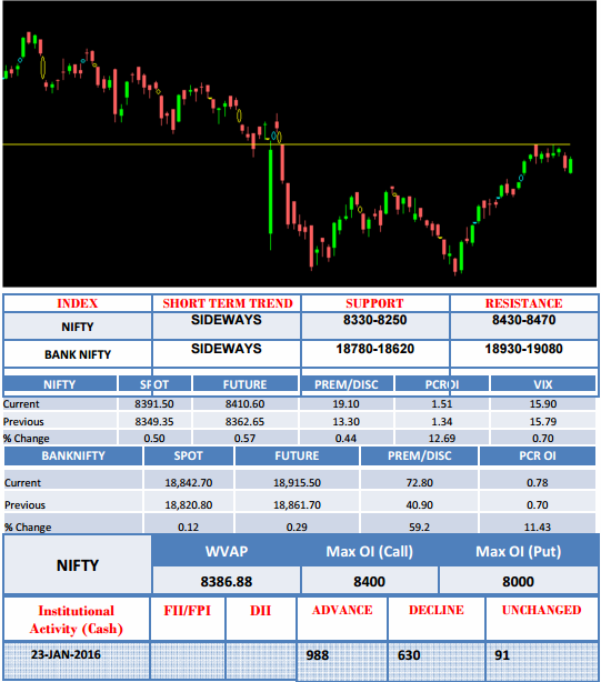 share Market view