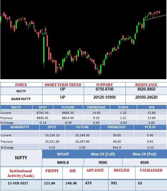 market outlook 16 Feb 2017