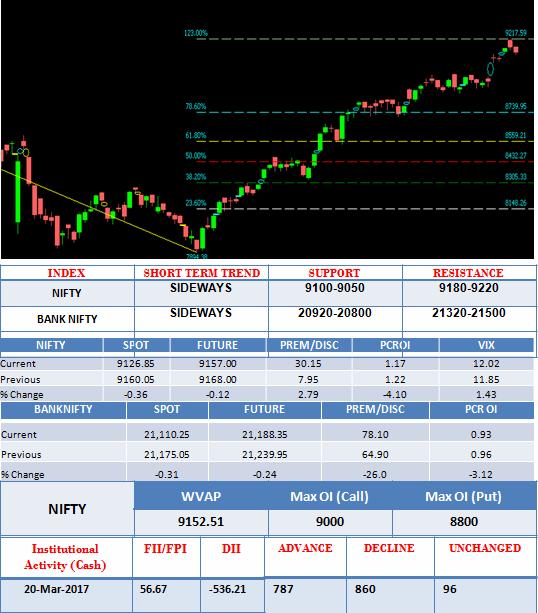 daily stock market analysis