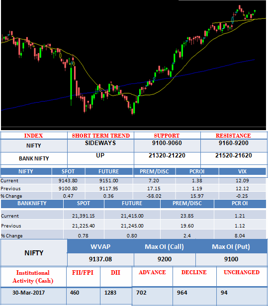 Daily share market analysis