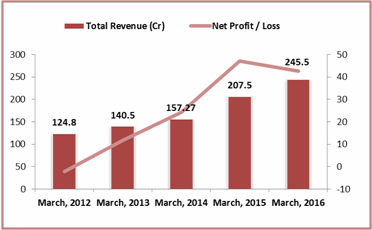 music broadcast ltd revenue