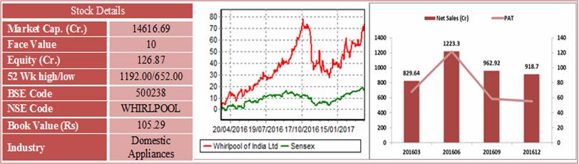 whirlpool of India Ltd.