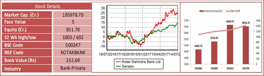 Kotak Mahindra Bank Ltd Recommended Stock of the Week