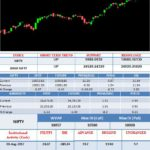 MARKETS IN CORRECTION; NIFTY FALLS TO 10,000; NIFTY BANK FACES SELLING AFTER RBI
