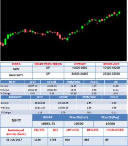 Investor Pro