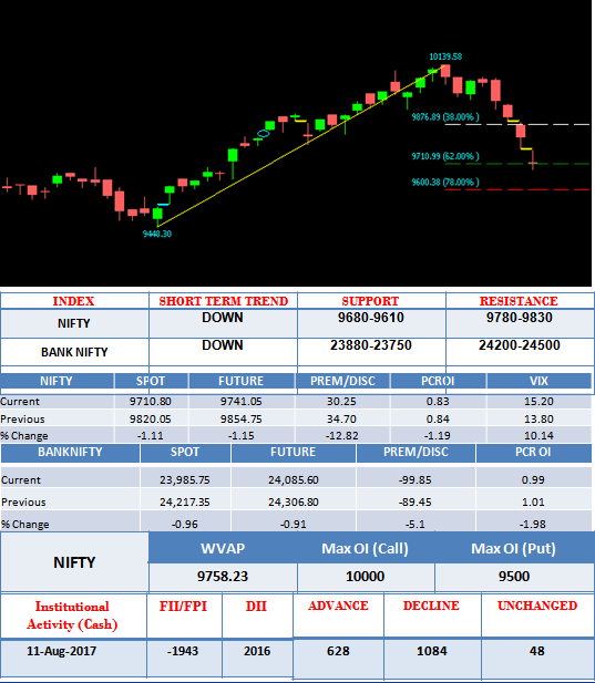 LOWER LEVELS IN NIFTY AS DOWNTREND CONTINUES