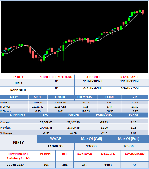 daily market view
