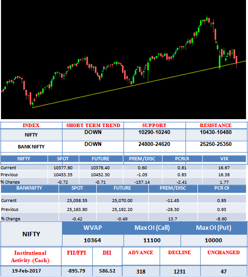 It was a down day in NIFTY. The index opened at 10488.90